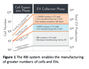 RoosterBio enables the manufacturing of a greater number of cells and EVs.