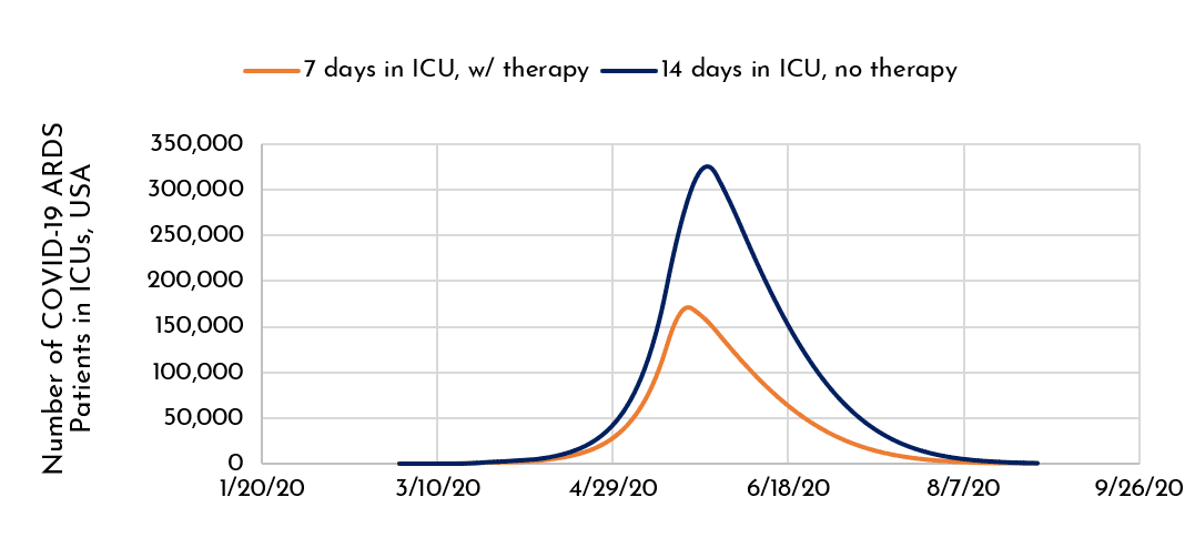 Number of COVID-19 ARDS Patients in ICUs, USA