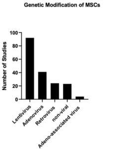 Genetic Modification of MSCs