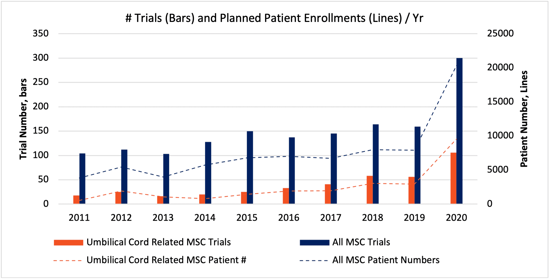 umbilical cord tissues MSC trials and patient