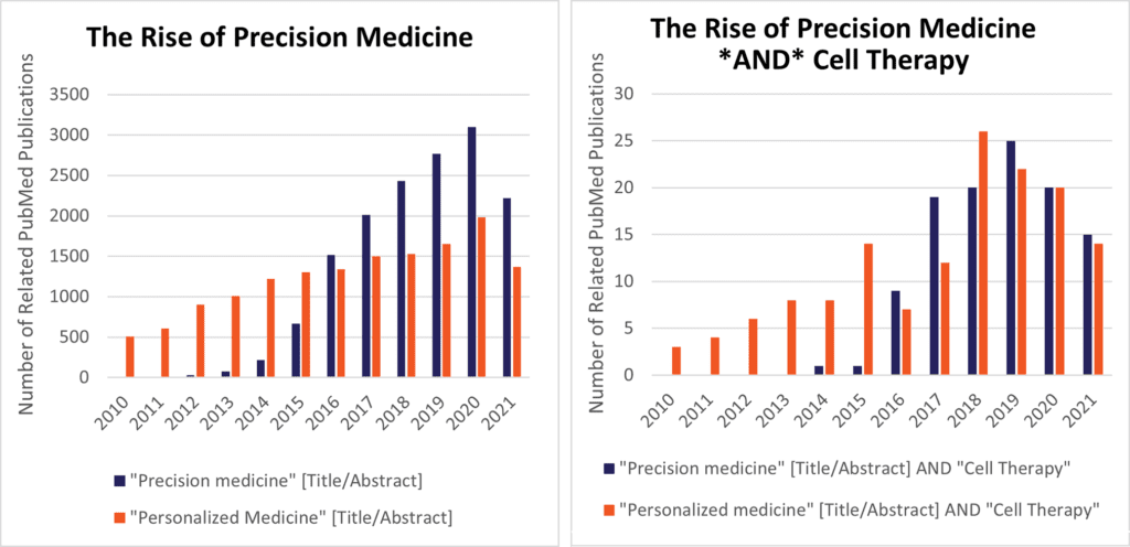 The Rise of Precision Medicine and Cell Therapy